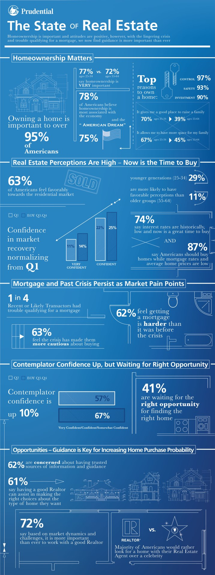 Prudential Real Estate Outlook Survey Infographic-final-large-web