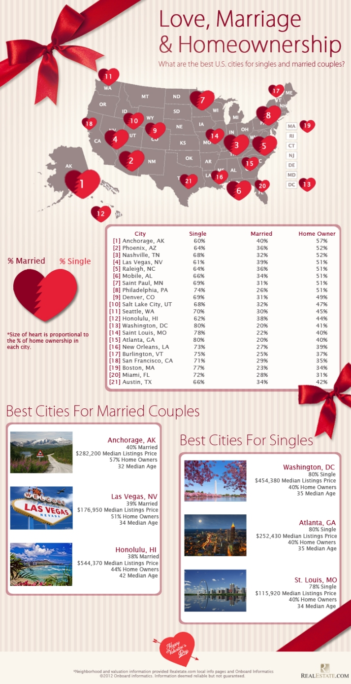 Valentines-Day-Infographic2
