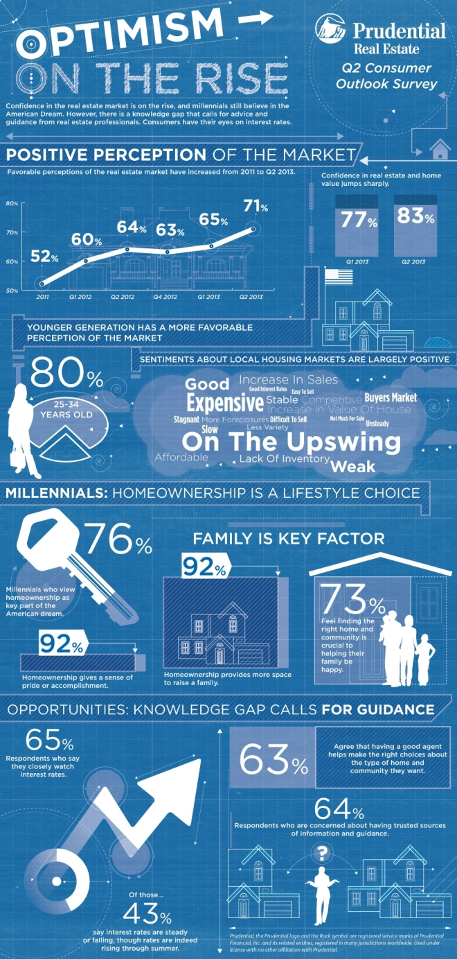 Prudential Real Estate Q2 2013 Consumer Outlook Survey Infographic