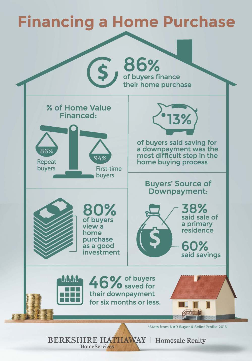 Financing a Home Purchase